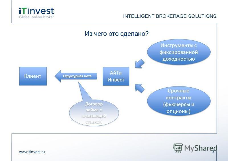 Из чего это сделано? www.itinvest.ru 3 INTELLIGENT BROKERAGE SOLUTIONS Ай Ти Инвест Клиент Инструменты с фиксированной доходностью Срочные контракты (фьючерсы и опционы) Структурная нота Договор займа с плавающей ставкой