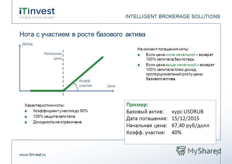 Нота с участием в росте базового актива www.itinvest.ru 5 INTELLIGENT BROKERAGE SOLUTIONS На момент погашения ноты: Если цена ниже начальной – возврат 100% капитала без потерь. Если цена выше начальной – возврат 100% капитала плюс доход, пропорционал