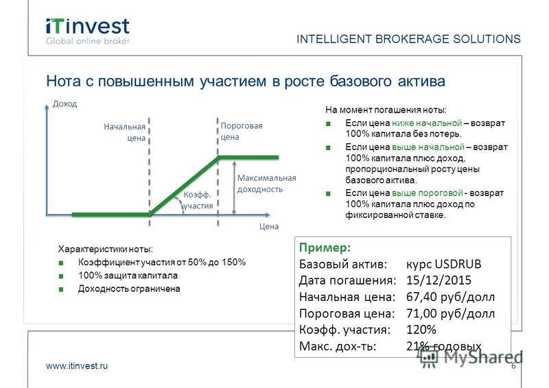 Нота с повышенным участием в росте базового актива www.itinvest.ru 6 INTELLIGENT BROKERAGE SOLUTIONS На момент погашения ноты: Если цена ниже начальной – возврат 100% капитала без потерь. Если цена выше начальной – возврат 100% капитала плюс доход, п