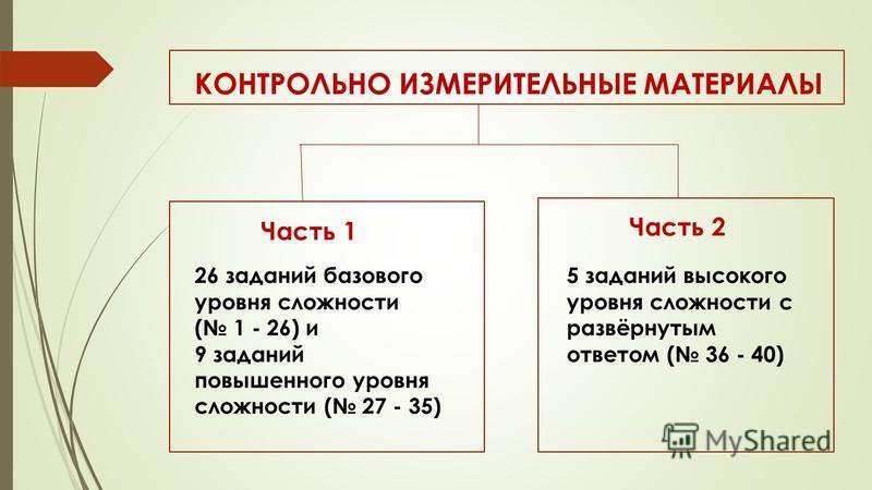 КОНТРОЛЬНО ИЗМЕРИТЕЛЬНЫЕ МАТЕРИАЛЫ Часть 1 26 заданий базового уровня сложности ( 1 - 26) и 9 заданий повышенного уровня сложности ( 27 - 35) Часть 2 5 заданий высокого уровня сложности с развёрнутым ответом ( 36 - 40)