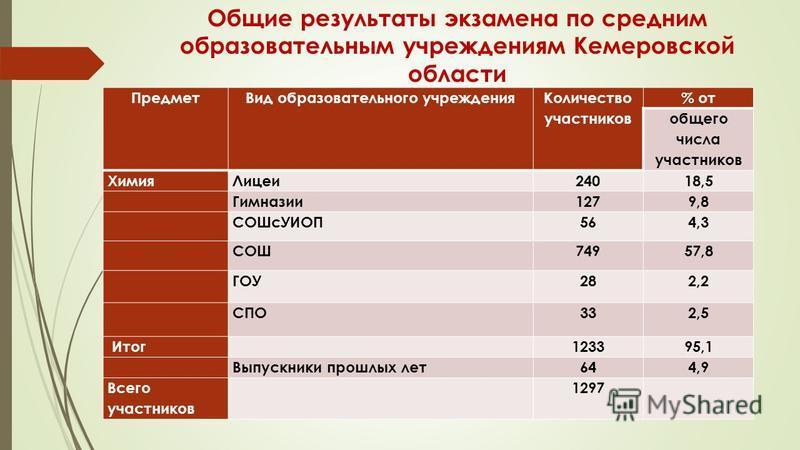 Общие результаты экзамена по средним образовательным учреждениям Кемеровской области Предмет Вид образовательного учреждения Количество участников % от общего числа участников Химия Лицеи 24018,5 Гимназии 1279,8 СОШсУИОП564,3 СОШ74957,8 ГОУ282,2 СПО3