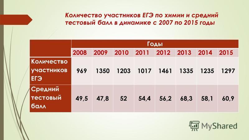 Количество участников ЕГЭ по химии и средний тестовый балл в динамике с 2007 по 2015 годы Годы 20082009201020112012201320142015 Количество участников ЕГЭ 9691350120310171461133512351297 Средний тестовый балл 49,547,85254,456,268,358,160,9