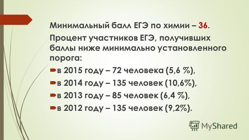 Минимальный балл ЕГЭ по химии – 36. Процент участников ЕГЭ, получивших баллы ниже минимально установленного порога: в 2015 году – 72 человека (5,6 %), в 2014 году – 135 человек (10,6%), в 2013 году – 85 человек (6,4 %), в 2012 году – 135 человек (9,2