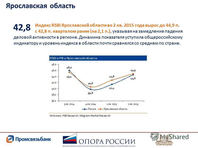Индекс RSBI Ярославской области во 2 кв. 2015 года вырос до 44,9 п. с 42,8 п. кварталом ранее (на 2,1 п.), указывая на замедление падения деловой активности в регионе. Динамика показателя уступила общероссийскому индикатору и уровень индекса в област