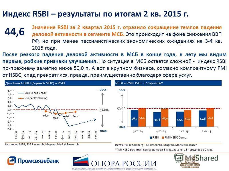 Индекс RSBI – результаты по итогам 2 кв. 2015 г. Значение RSBI за 2 квартал 2015 г. отразило сокращение темпов падения деловой активности в сегменте МСБ. Это происходит на фоне снижения ВВП РФ, но при менее пессимистических экономических ожиданиях на