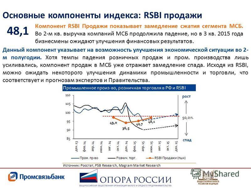 Основные компоненты индекса: RSBI продажи Компонент RSBI Продажи показывает замедление сжатия сегмента МСБ. Во 2-м кв. выручка компаний МСБ продолжила падение, но в 3 кв. 2015 года бизнесмены ожидают улучшения финансовых результатов. 48,1 Данный комп