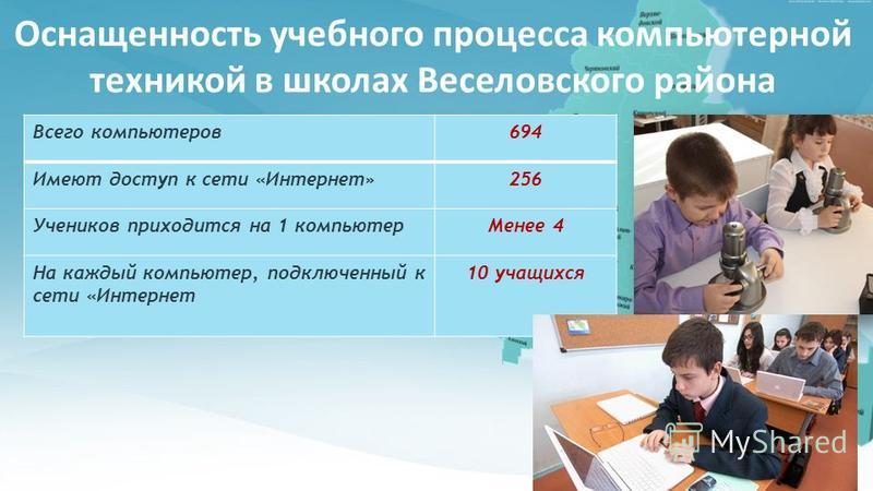 Оснащенность учебного процесса компьютерной техникой в школах Веселовского района Всего компьютеров 694 Имеют доступ к сети «Интернет»256 Учеников приходится на 1 компьютер Менее 4 На каждый компьютер, подключенный к сети «Интернет 10 учащихся