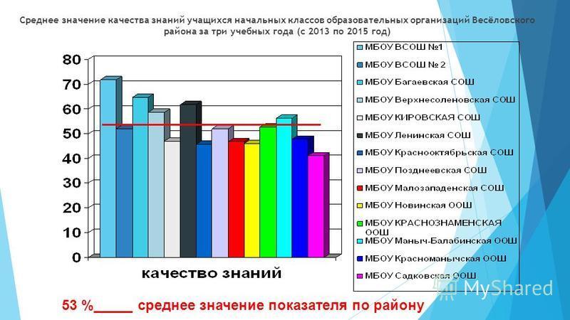 Среднее значение качества знаний учащихся начальных классов образавательных организаций Весёловского района за три учебных года (с 2013 по 2015 год) ____________________________ 53 %_____ среднее значение показателя по району