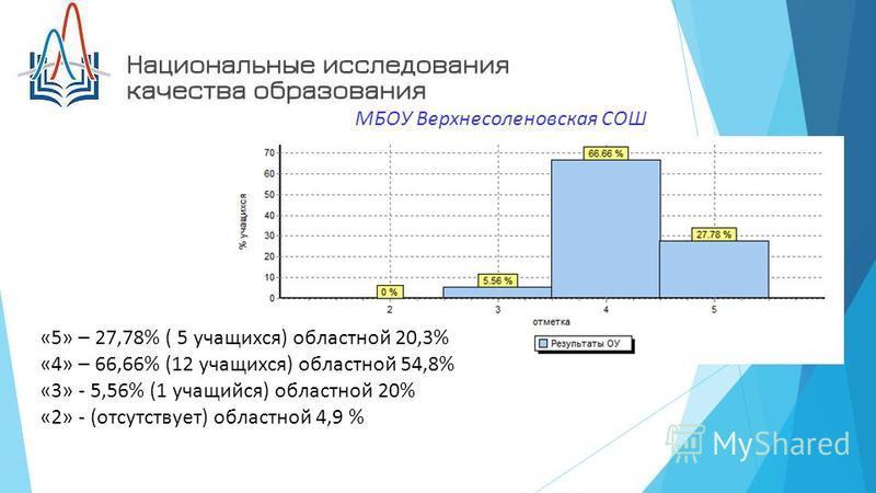 МБОУ Верхнесоленовская СОШ «5» – 27,78% ( 5 учащихся) областной 20,3% «4» – 66,66% (12 учащихся) областной 54,8% «3» - 5,56% (1 учащийся) областной 20% «2» - (отсутствует) областной 4,9 %