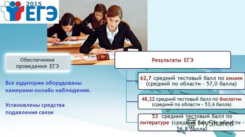 Обеспечение проведения ЕГЭ Результаты ЕГЭ 62,7 средний тестовый балл по химии (средний по области - 57,0 балла) 48,22 средний тестовый балл по биологии (средний по области - 53,6 балла) 53 средний тестовый балл по литературе (средний балл по области