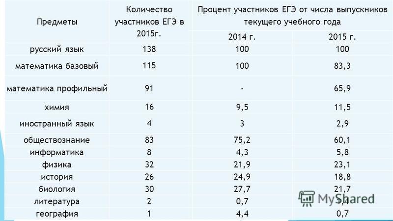 Предметы Количество участников ЕГЭ в 2015 г. Процент участников ЕГЭ от числа выпускников текущего учебного года 2014 г.2015 г. русский язык 138 100 математика базовый 115 10083,3 математика профильный 91 -65,9 химия 16 9,511,5 иностранный язык 4 32,9