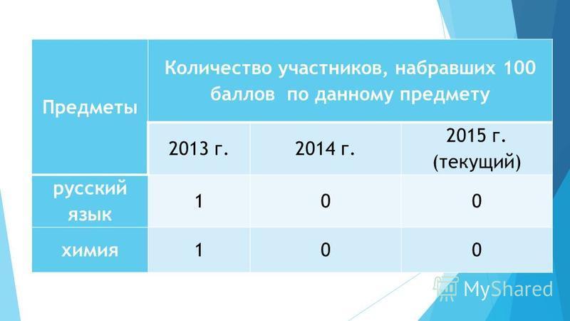 Предметы Количество участников, набравших 100 баллов по данному предмету 2013 г.2014 г. 2015 г. (текущий) русский язык 100 химия 100