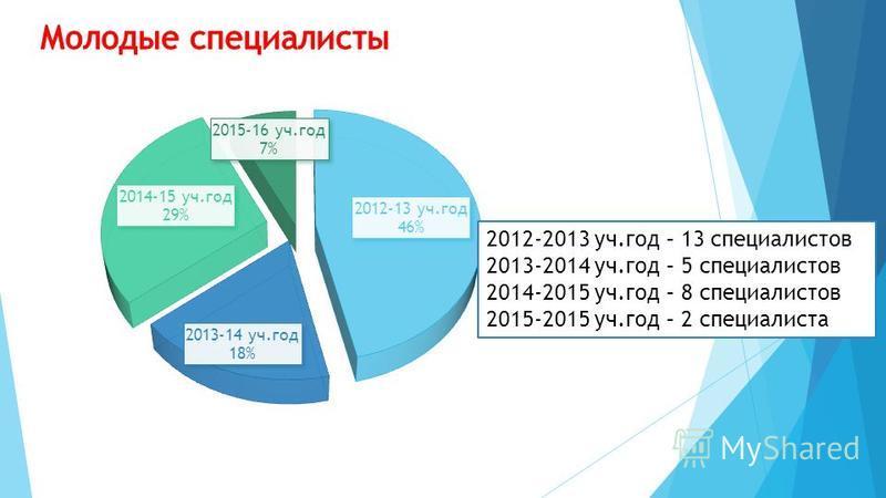 2012-2013 уч.год – 13 специалистов 2013-2014 уч.год – 5 специалистов 2014-2015 уч.год – 8 специалистов 2015-2015 уч.год – 2 специалиста