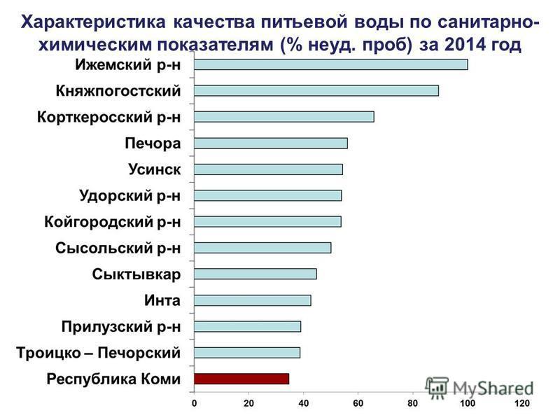 Характеристика качества питьевой воды по санитарно- химическим показателям (% неуд. проб) за 2014 год