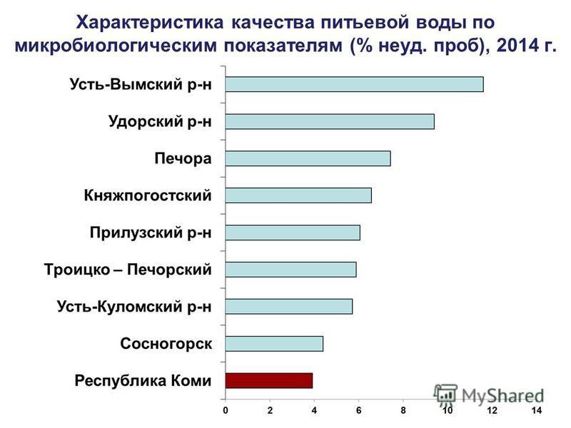 Характеристика качества питьевой воды по микробиологическим показателям (% неуд. проб), 2014 г.