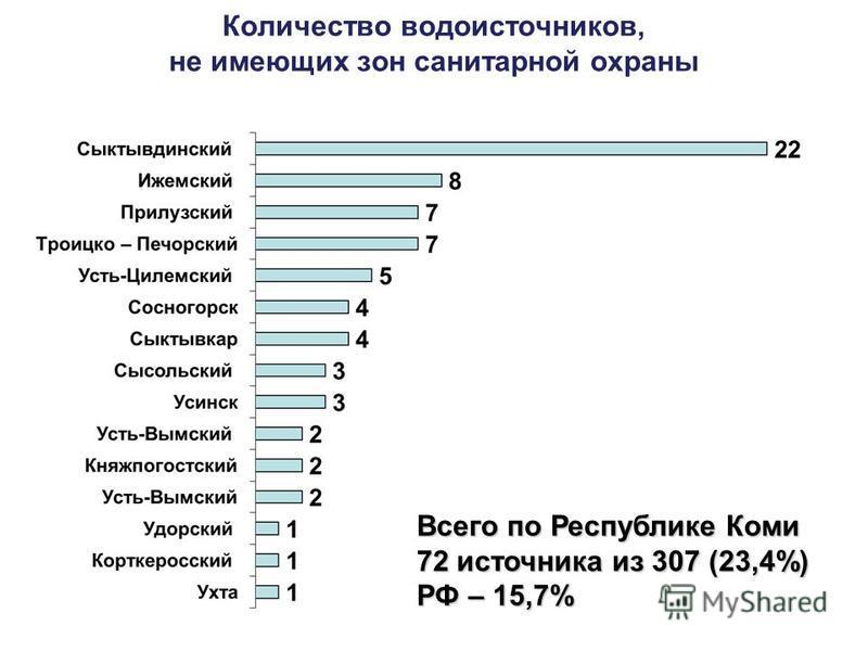 Количество водоисточников, не имеющих зон санитарной охраны Всего по Республике Коми 72 источника из 307 (23,4%) РФ – 15,7%