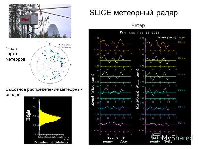SLICE метеорный радар Высотное распределение метеорных следов 1-час карта метеоров Ветер
