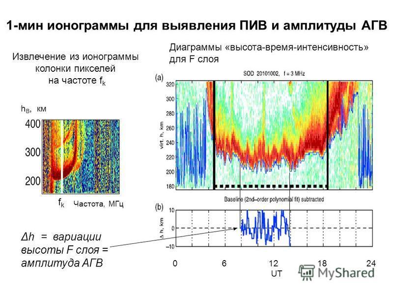 1-мин ионограммы для выявления ПИВ и амплитуды АГВ Частота, МГц h B, км fkfk Извлечение из ионограммы колонки пикселей на частоте f k 0 6 12 18 24 UT Δh = вариации высоты F слоя = амплитуда АГВ Диаграммы «высота-время-интенсивность» для F слоя