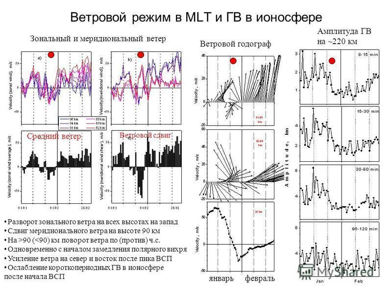 Ветровой режим в MLT и ГВ в ионосфере Разворот зонального ветра на всех высотах на запад Сдвиг меридионального ветра на высоте 90 км На >90 (<90) км поворот ветра по (против) ч.с. Одновременно с началом замедления полярного вихря Усиление ветра на се