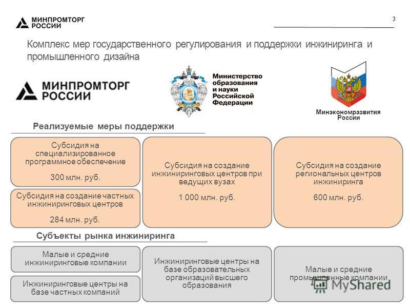 3 Комплекс мер государственного регулирования и поддержки инжиниринга и промышленного дизайна Реализуемые меры поддержки Субсидия на специализированное программное обеспечение 300 млн. руб. Субсидия на создание частных инжиниринговых центров 284 млн.