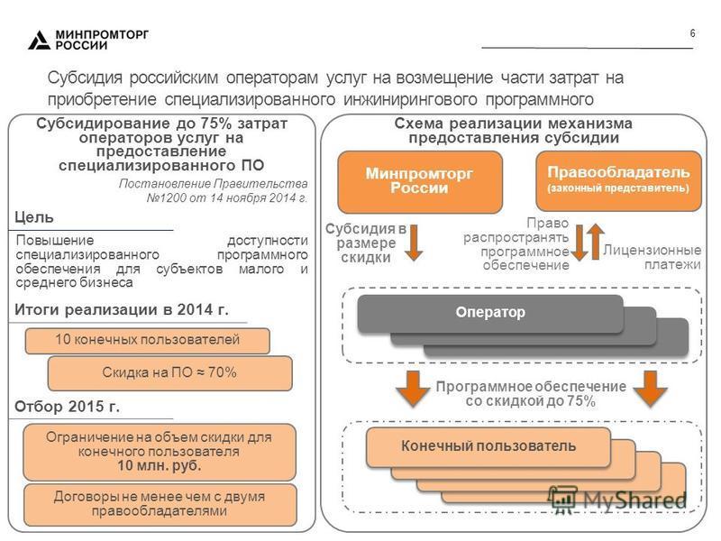 6 Субсидия российским операторам услуг на возмещение части затрат на приобретение специализированного инжинирингового программного обеспечения Правообладатель (законный представитель) Минпромторг России Право распространять программное обеспечение Ли