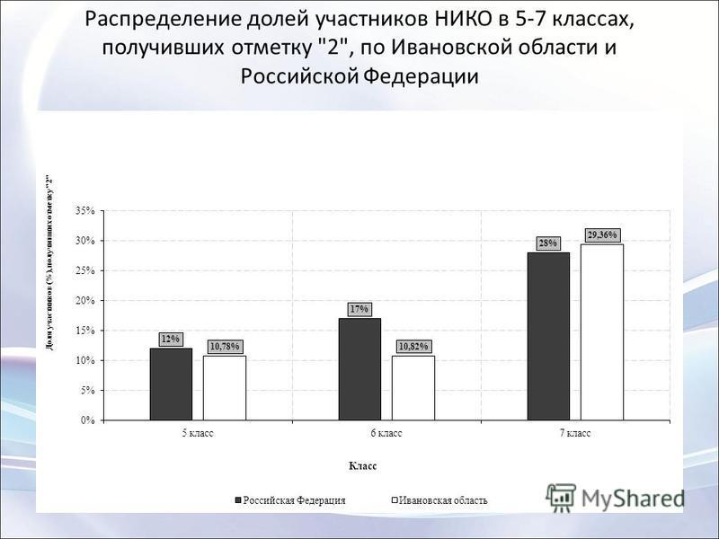 Распределение долей участников НИКО в 5-7 классах, получивших отметку 2, по Ивановской области и Российской Федерации