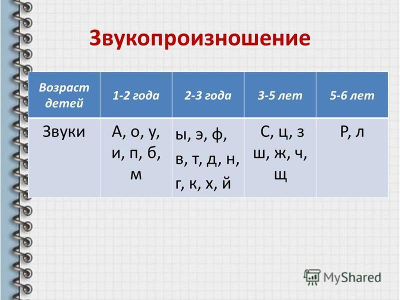 3 звукопроизношение Возраст детей 1-2 года 2-3 года 3-5 лет 5-6 лет ЗвукиА, о, у, и, п, б, м ы, э, ф, в, т, д, н, г, к, х, й С, ц, з ш, ж, ч, щ Р, л