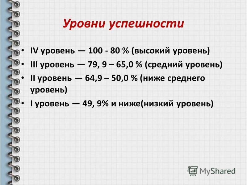 Уровни успешности IV уровень 100 - 80 % (высокий уровень) III уровень 79, 9 – 65,0 % (средний уровень) II уровень 64,9 – 50,0 % (ниже среднего уровень) I уровень 49, 9% и ниже(низкий уровень)