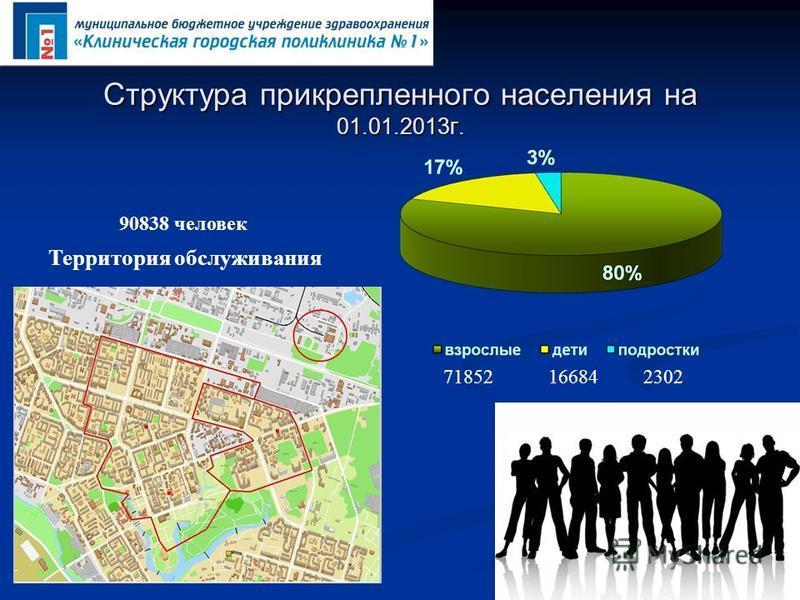Структура прикрепленного населения на 01.01.2013 г. 71852 16684 2302 Территория обслуживания 90838 человек