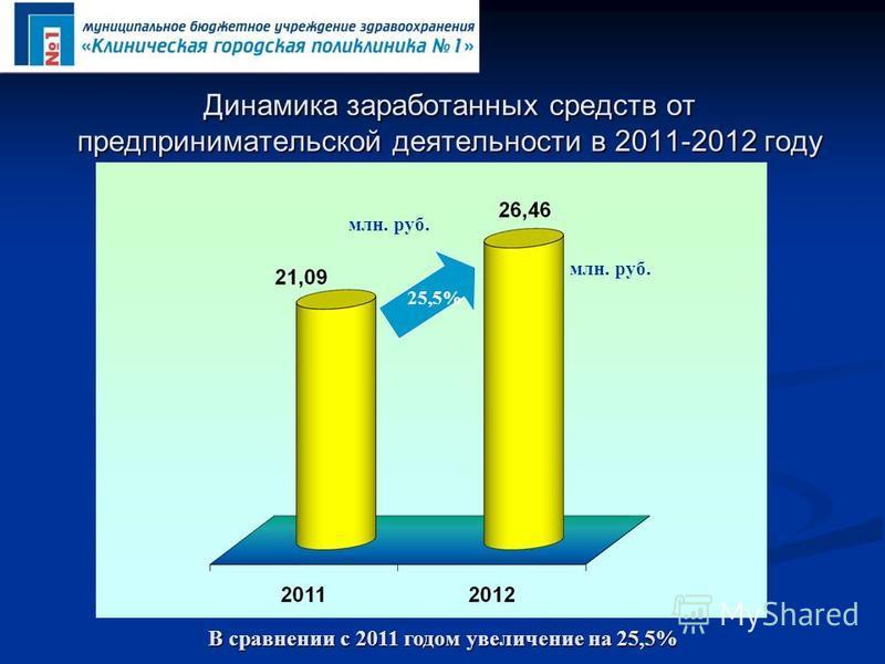 Динамика заработанных средств от предпринимательской деятельности в 2011-2012 году В сравнении с 2011 годом увеличение на 25,5% млн. руб. 25,5% млн. руб.