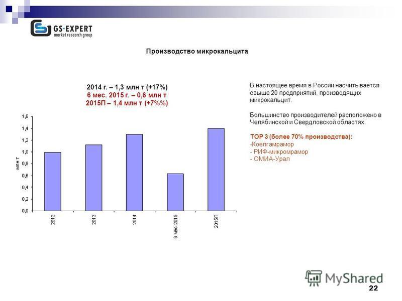 22 Производство микрокальцита 2014 г. – 1,3 млн т (+17%) 6 мес. 2015 г. – 0,6 млн т 2015П – 1,4 млн т (+7%) В настоящее время в России насчитывается свыше 20 предприятий, производящих микрокальцит. Большинство производителей расположено в Челябинской
