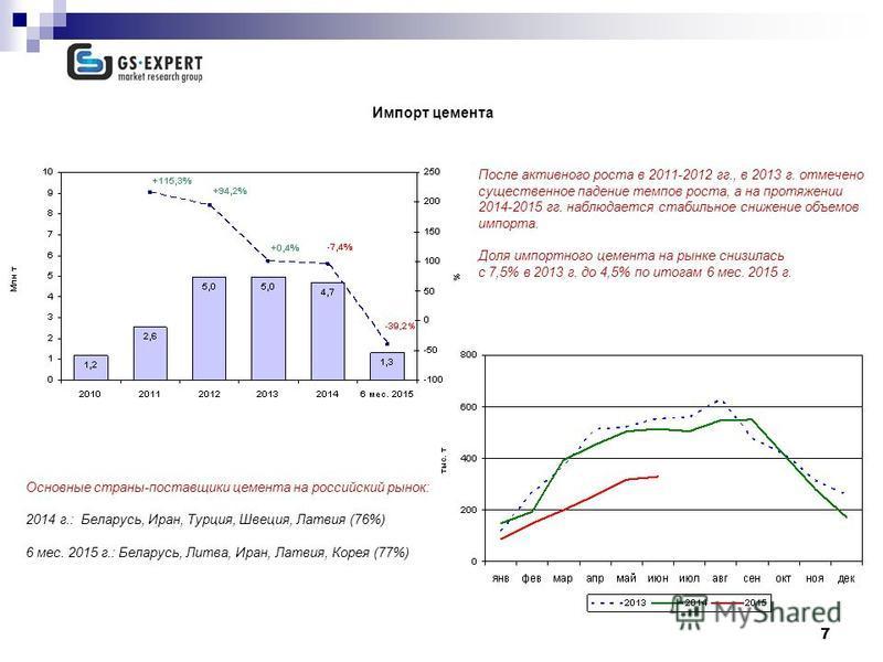 7 Импорт цемента 13,7 млн т После активного роста в 2011-2012 гг., в 2013 г. отмечено существенное падение темпов роста, а на протяжении 2014-2015 гг. наблюдается стабильное снижение объемов импорта. Доля импортного цемента на рынке снизилась с 7,5%