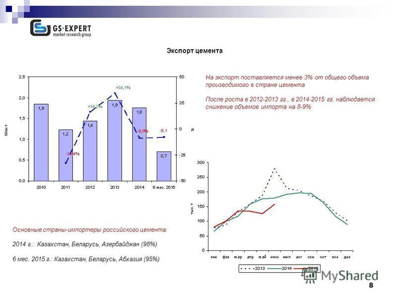 8 Экспорт цемента 13,7 млн т На экспорт поставляется менее 3% от общего объема производимого в стране цемента После роста в 2012-2013 гг., в 2014-2015 гг. наблюдается снижение объемов импорта на 8-9% Основные страны-импортеры российского цемента: 201