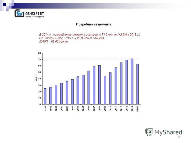 9 Потребление цемента 13,7 млн т В 2014 г. потребление цемента составило 71,2 млн т (+2,6% к 2013 г.) По итогам 6 мес. 2015 г. – 29,8 млн т (-10,2%) 2015П – 62-63 млн т