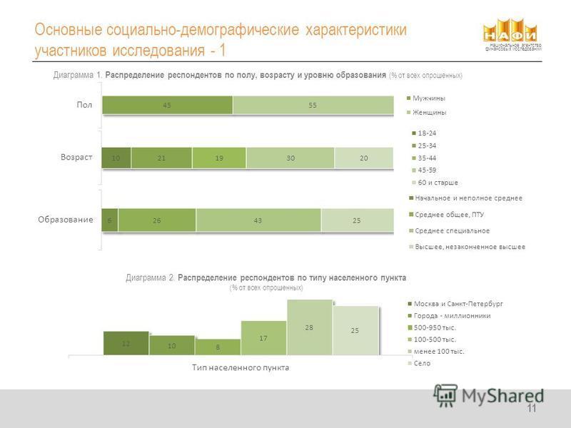 Национальное агентство финансовых исследований Основные социально-демографические характеристики участников исследования - 1 11 Диаграмма 1. Распределение респондентов по полу, возрасту и уровню образования (% от всех опрошенных) Диаграмма 2. Распред