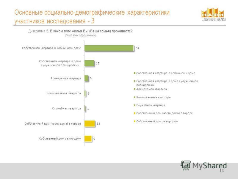 Национальное агентство финансовых исследований Основные социально-демографические характеристики участников исследования - 3 13 Диаграмма 5. В каком типе жилья Вы (Ваша семья) проживаете? (% от всех опрошенных)