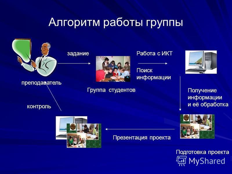 Алгоритм работы группы задание преподаватель Работа с ИКТ Группа студентов Поиск информации Получение информации и её обработка Подготовка проекта Презентация проекта контроль