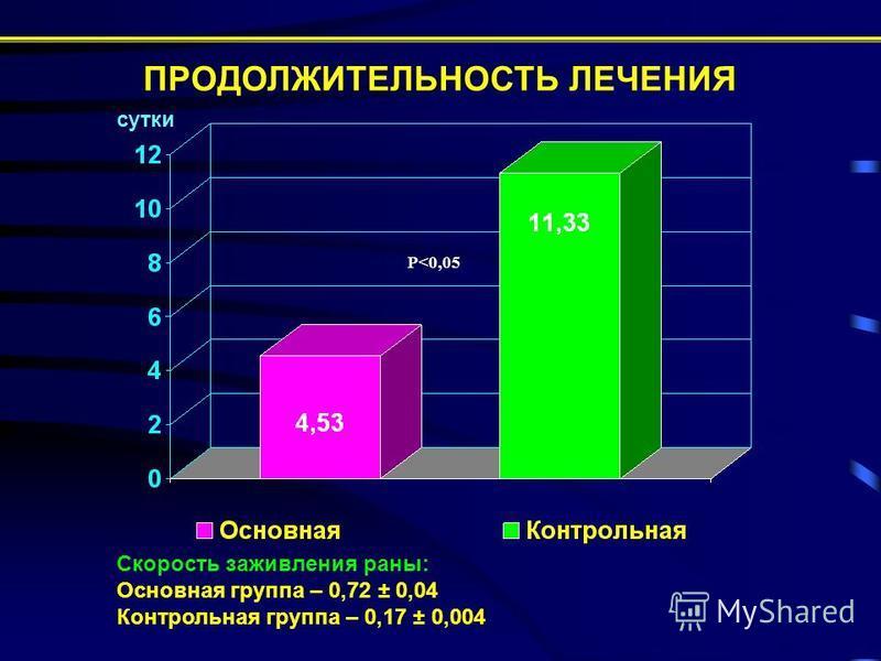 ПРОДОЛЖИТЕЛЬНОСТЬ ЛЕЧЕНИЯ сутки Скорость заживления раны: Основная группа – 0,72 ± 0,04 Контрольная группа – 0,17 ± 0,004 Р<0,05