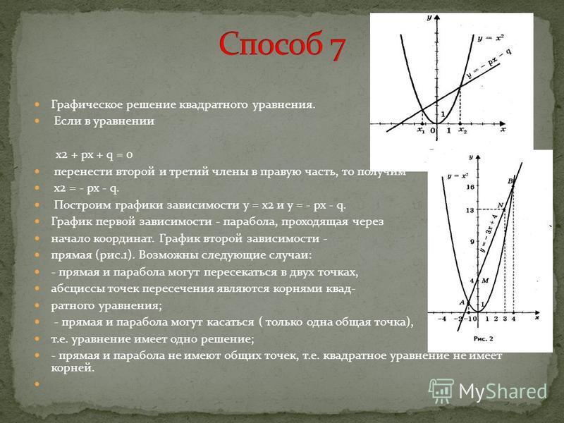 Графическое решение квадратного уравнения. Если в уравнении х 2 + px + q = 0 перенести второй и третий члены в правую часть, то получим х 2 = - px - q. Построим графики зависимости у = х 2 и у = - px - q. График первой зависимости - парабола, проходя