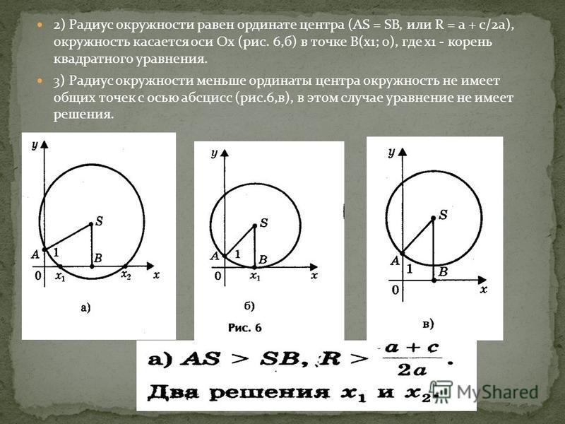 2) Радиус окружности равен ординате центра (AS = SB, или R = a + c/2a), окружность касается оси Ох (рис. 6,б) в точке В(х 1; 0), где х 1 - корень квадратного уравнения. 3) Радиус окружности меньше ординаты центра окружность не имеет общих точек с ось