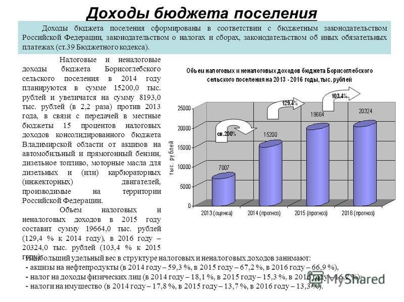 Доходы бюджета поселения Доходы бюджета поселения сформированы в соответствии с бюджетным законодательством Российской Федерации, законодательством о налогах и сборах, законодательством об иных обязательных платежах (ст.39 Бюджетного кодекса). Налого