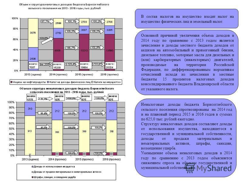 В состав налогов на имущество входят налог на имущество физических лиц и земельный налог. Основной причиной увеличения объема доходов в 2014 году по сравнению с 2013 годом является зачисление в доходы местного бюджета доходов от акцизов на автомобиль
