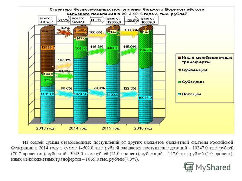 Из общей суммы безвозмездных поступлений от других бюджетов бюджетной системы Российской Федерации в 2014 году в сумме 14502,0 тыс. рублей ожидается поступление дотаций – 10247,0 тыс. рублей (70,7 процентов), субсидий –3043,0 тыс. рублей (21,0 процен