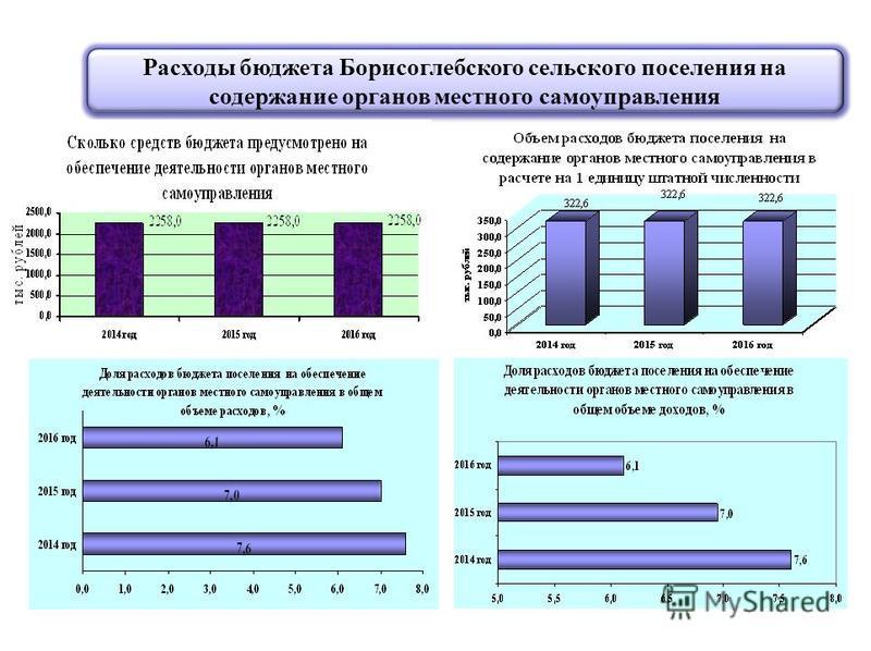 Расходы бюджета Борисоглебского сельского поселения на содержание органов местного самоуправления