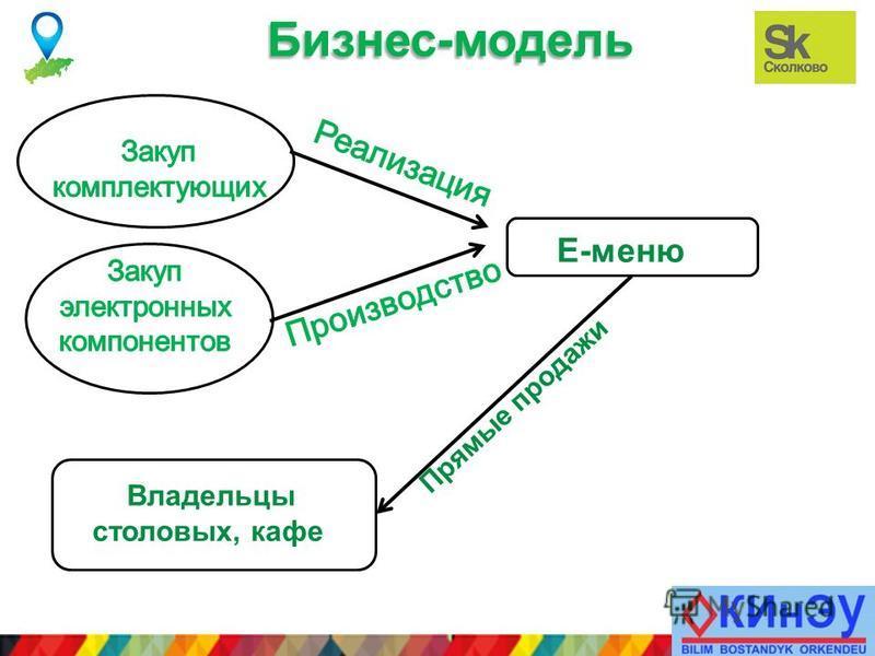 Лого компании Бизнес-модель E-меню Владельцы столовых, кафе Прямые продажи
