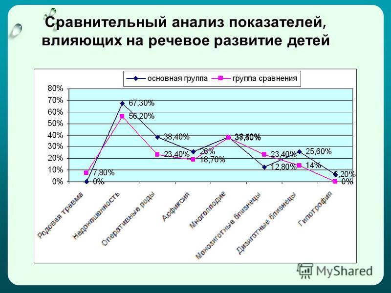 Сравнительный анализ показателей, влияющих на речевое развитие детей