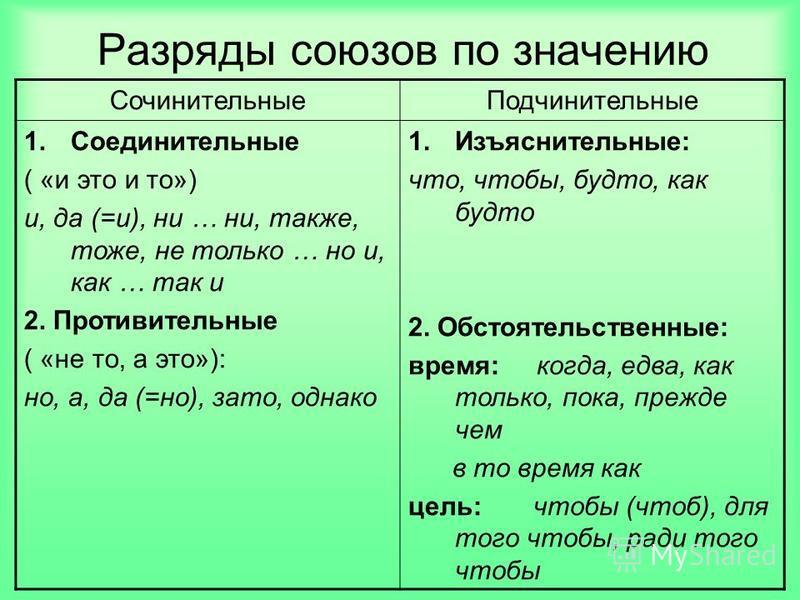Разряды союзов по значению Сочинительные Подчинительные 1. Соединительные ( «и это и то») и, да (=и), ни … ни, также, тоже, не только … но и, как … так и 2. Противительные ( «не то, а это»): но, а, да (=но), зато, однако 1.Изъяснительные: что, чтобы,