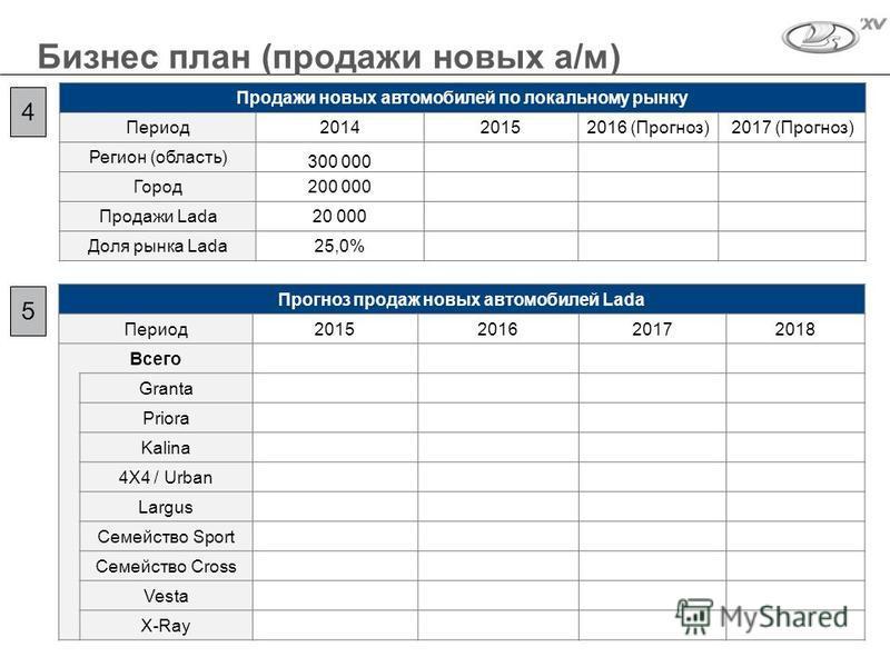 Бизнес план (продажи новых а/м) 4 Продажи новых автомобилей по локальному рынку Период 201420152016 (Прогноз)2017 (Прогноз) Регион (область) 300 000 Город 200 000 Продажи Lada20 000 Доля рынка Lada25,0% Прогноз продаж новых автомобилей Lada Период 20