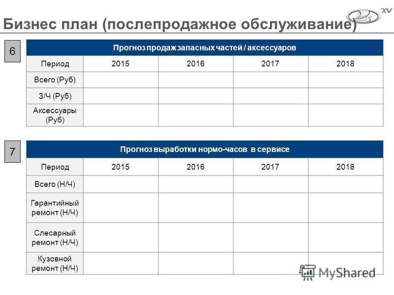 Бизнес план (послепродажное обслуживание) Прогноз продаж запасных частей / аксессуаров Период 2015201620172018 Всего (Руб) З/Ч (Руб) Аксессуары (Руб) 6 7 Прогноз выработки нормо-часов в сервисе Период 2015201620172018 Всего (Н/Ч) Гарантийный ремонт (