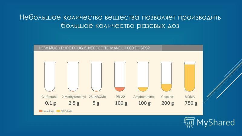 Небольшое количество вещества позволяет производить большое количество разовых доз